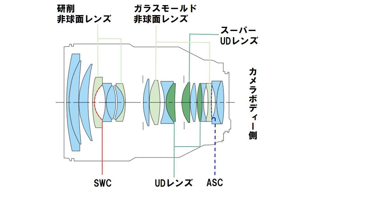 画像2: RF 28-70mm F2 L USM
