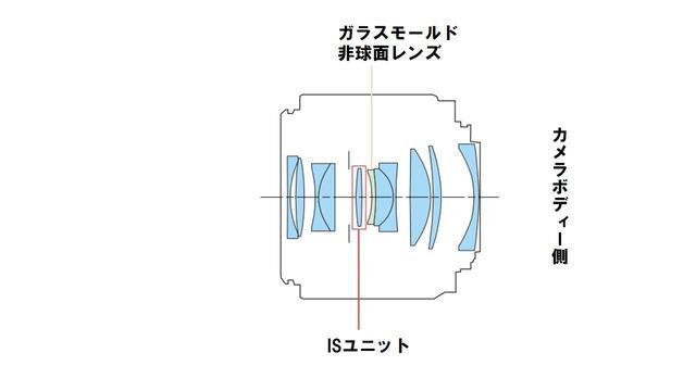 画像8: キヤノン、ついにフルサイズミラーレス「EOS R」システムを発表! 同時にRFマウントレンズ4本を発表。