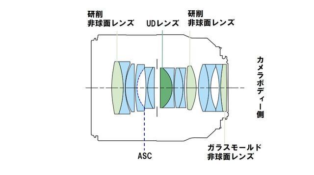 画像6: キヤノン、ついにフルサイズミラーレス「EOS R」システムを発表! 同時にRFマウントレンズ4本を発表。