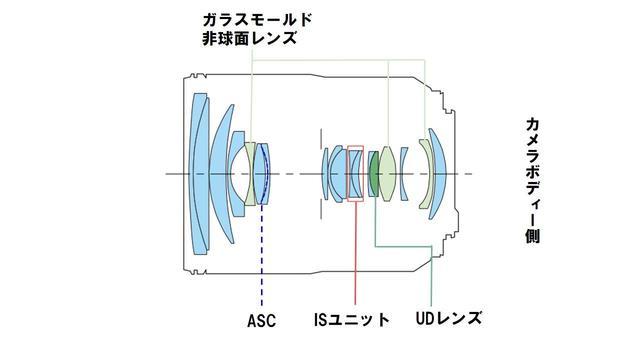 画像4: キヤノン、ついにフルサイズミラーレス「EOS R」システムを発表! 同時にRFマウントレンズ4本を発表。