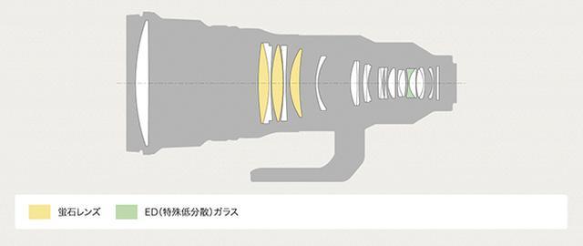 画像2: マグネシウム鏡筒+光学系の小型軽量化がトレンド