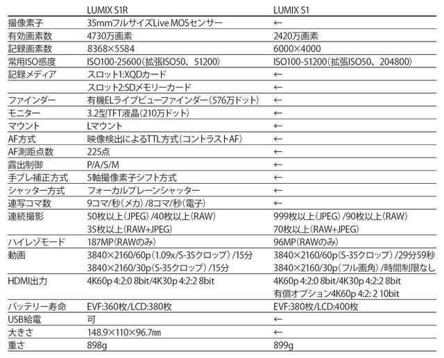 画像2: フルサイズルミックス パナソニックLUMIX S1R/S1登場!