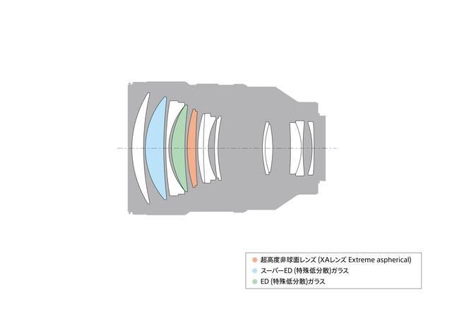 画像1: 最短撮影距離は0.7m・最大撮影倍率0.25×