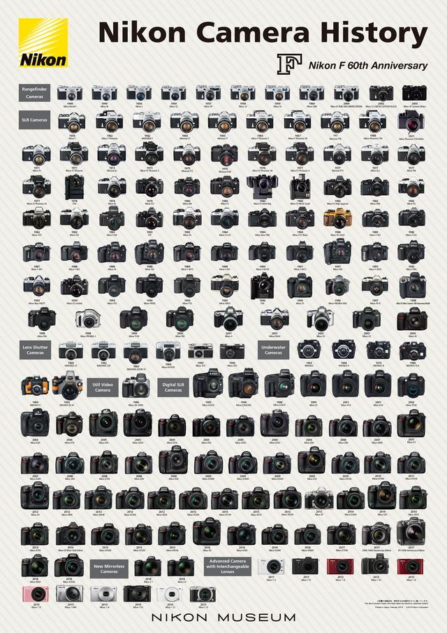 画像: ニコンカメラ歴史ポスター2019
