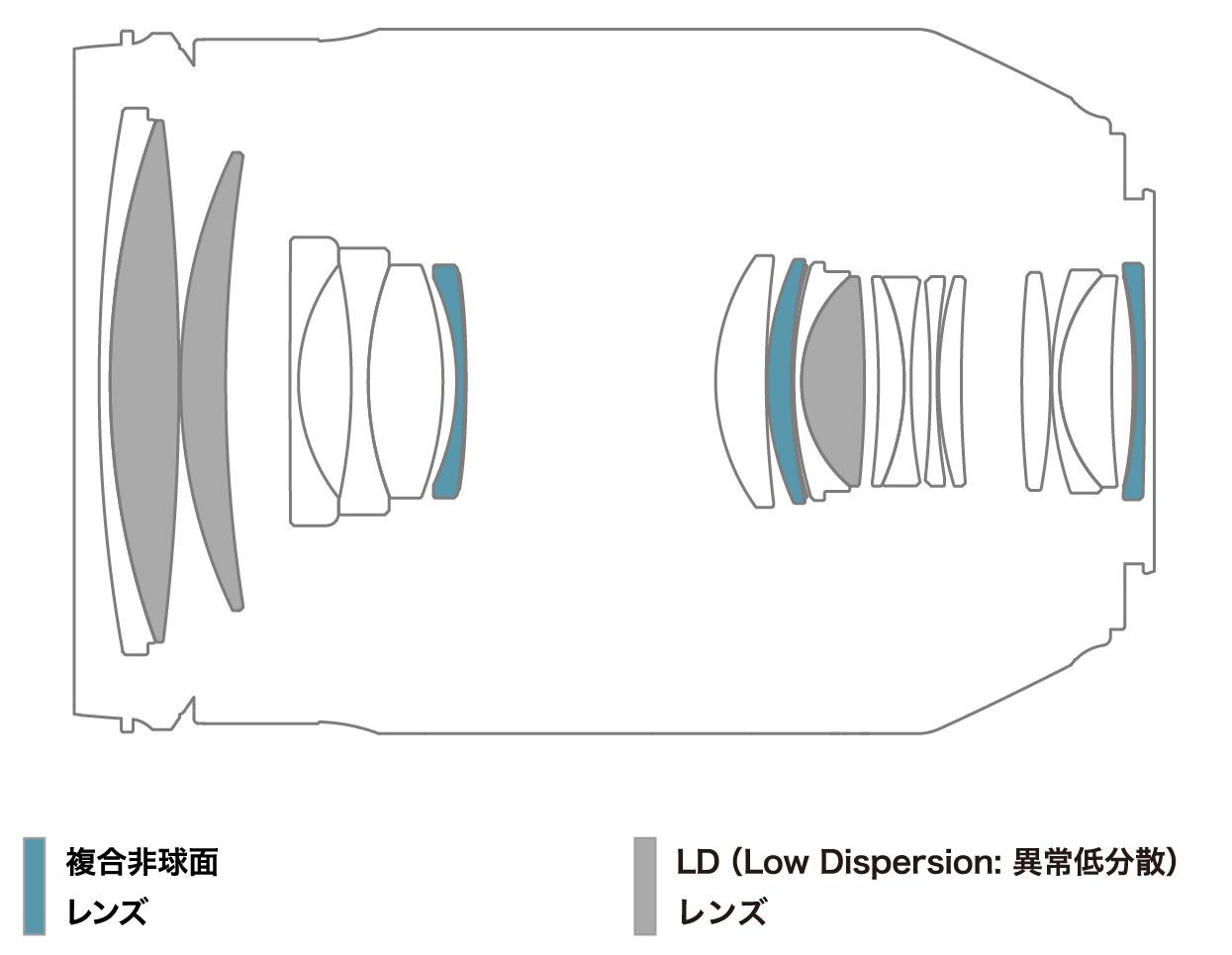 画像: タムロン35-150mm F/2.8-4 Di VC OSDのレンズ構成図