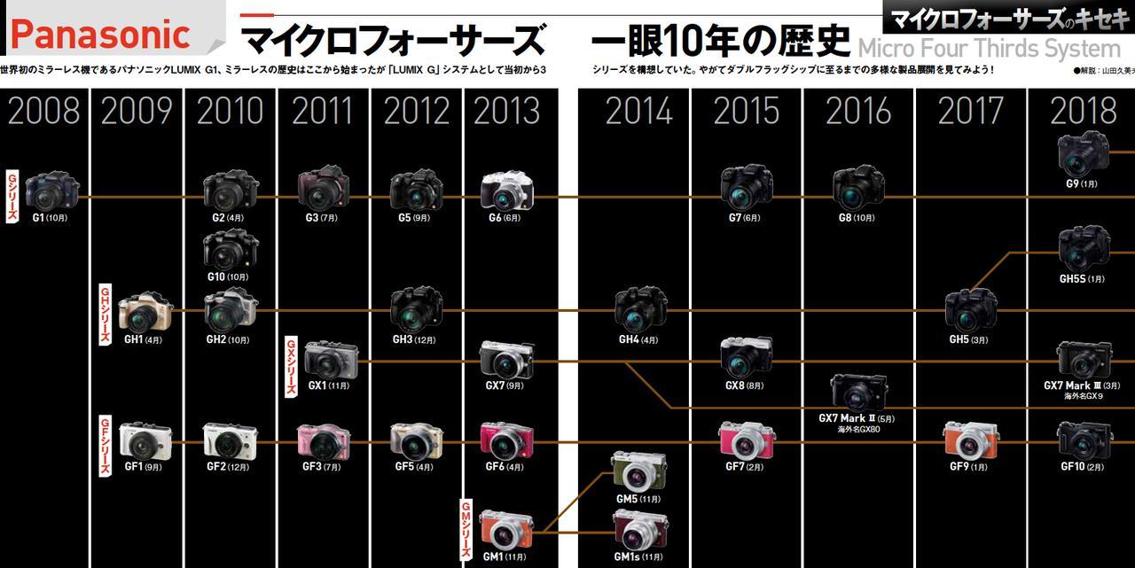 画像2: 祝10周年! マイクロフォーサーズのキセキ Panasonic 開発者インタビュー