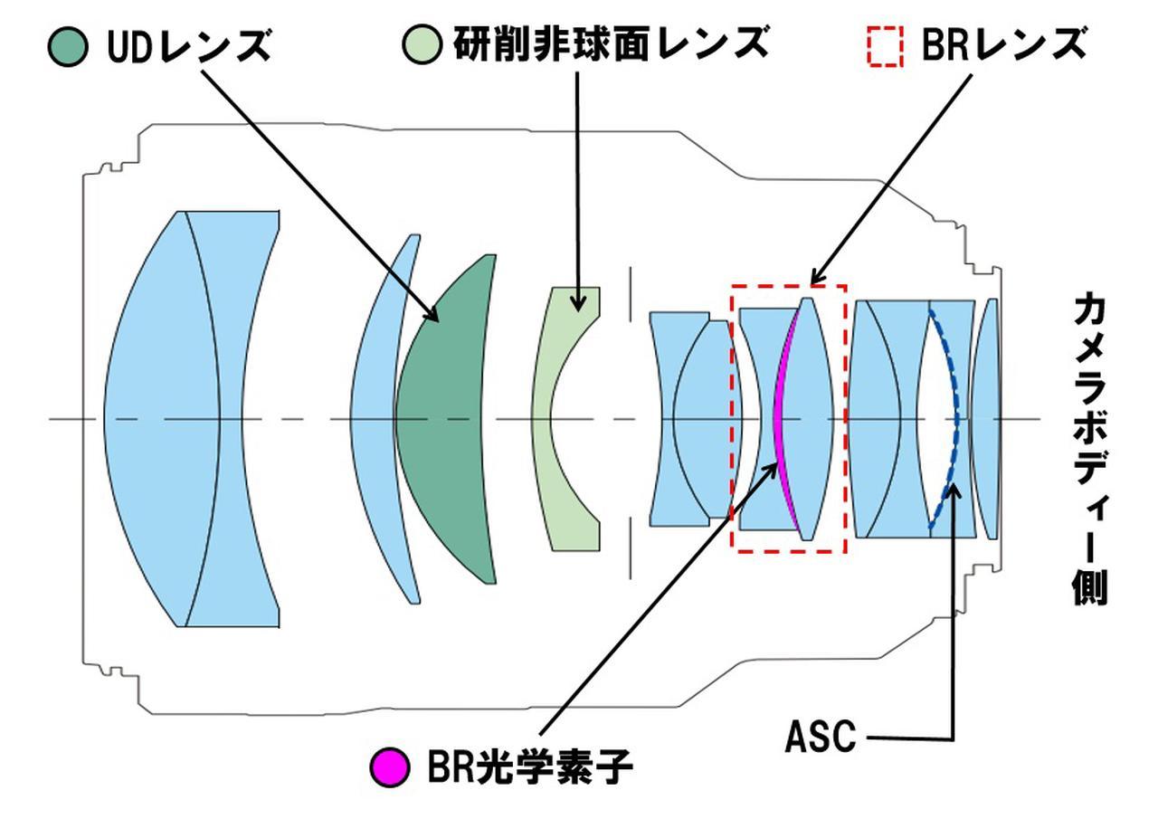 画像: RF85mm F1.2 L USMの光学構成図