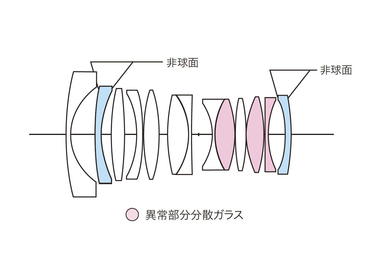 画像: NOKTON 21mm F1.4 Aspherical E-mountのレンズ構成図
