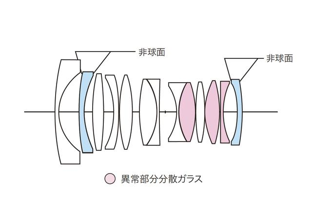 画像: NOKTON 21mm F1.4 Aspherical E-mountのレンズ構成図