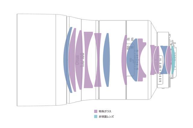 画像: Otus 1.4/100 のレンズ構成図