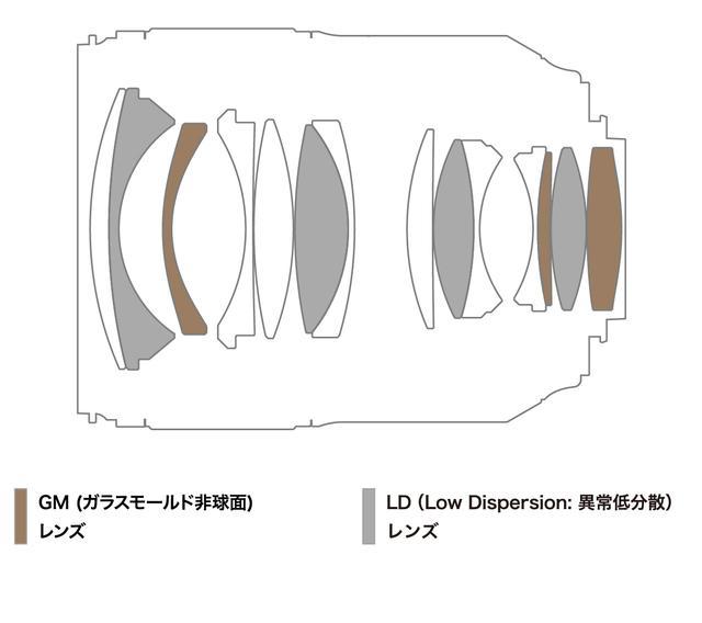 画像: SP 35mm F/1.4 Di USD (Model F045)のレンズ構成図