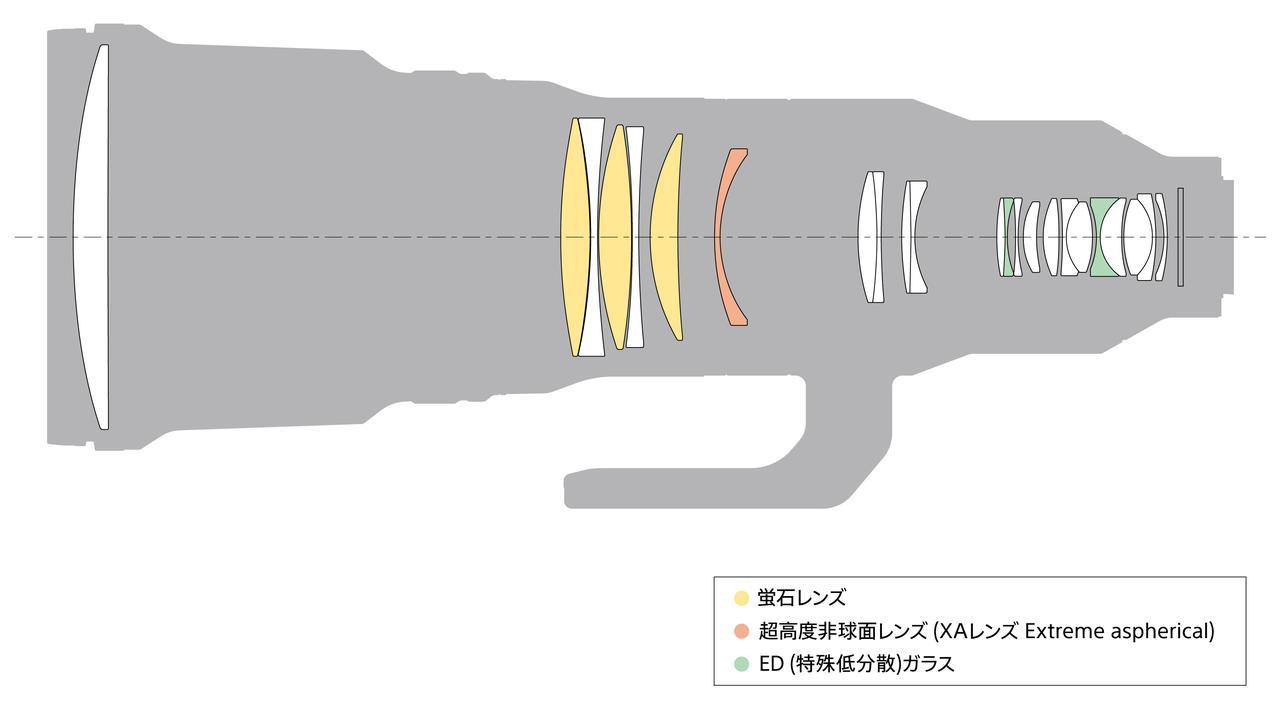 画像: FE 600mm F4 GM OSSのレンズ構成図