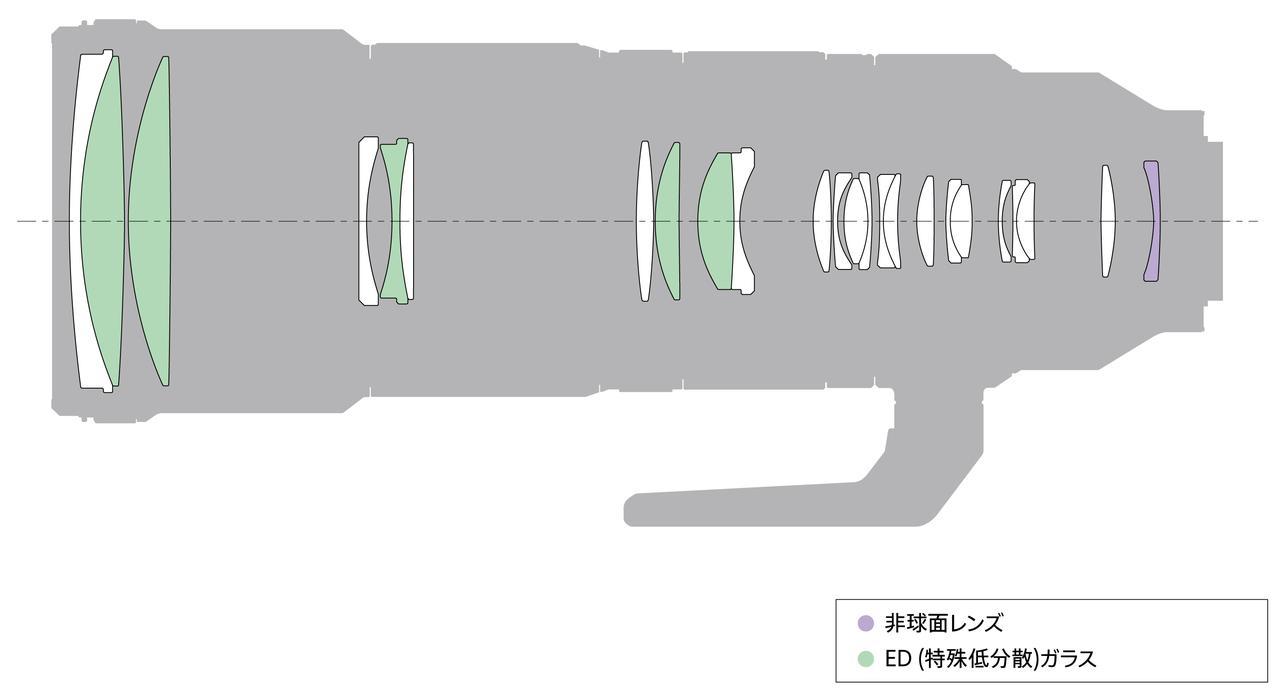 画像: FE 200-600mm F5.6-6.3 G OSSのレンズ構成図