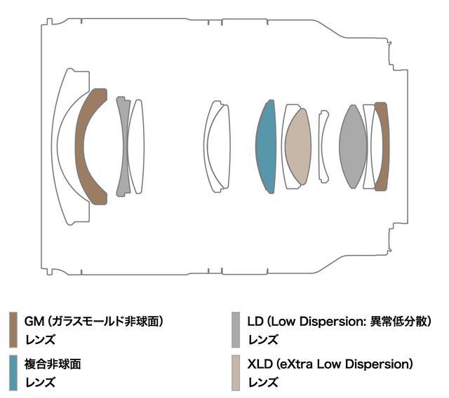 画像: 17-28mm F/2.8 Di III RXD(Model A046)のレンズ構成図