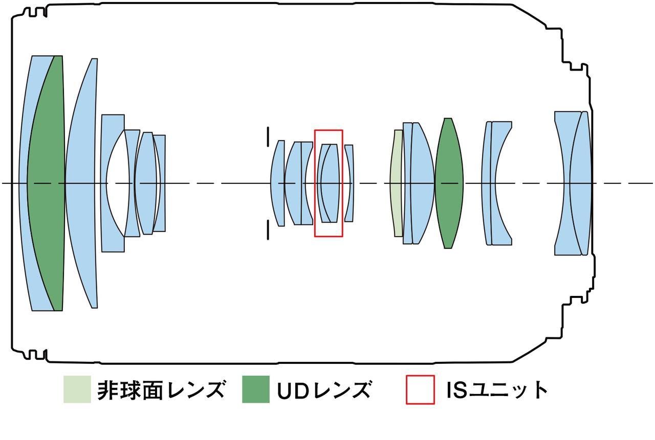 画像: RF24-240mm F4-6.3 IS USMのレンズ構成図