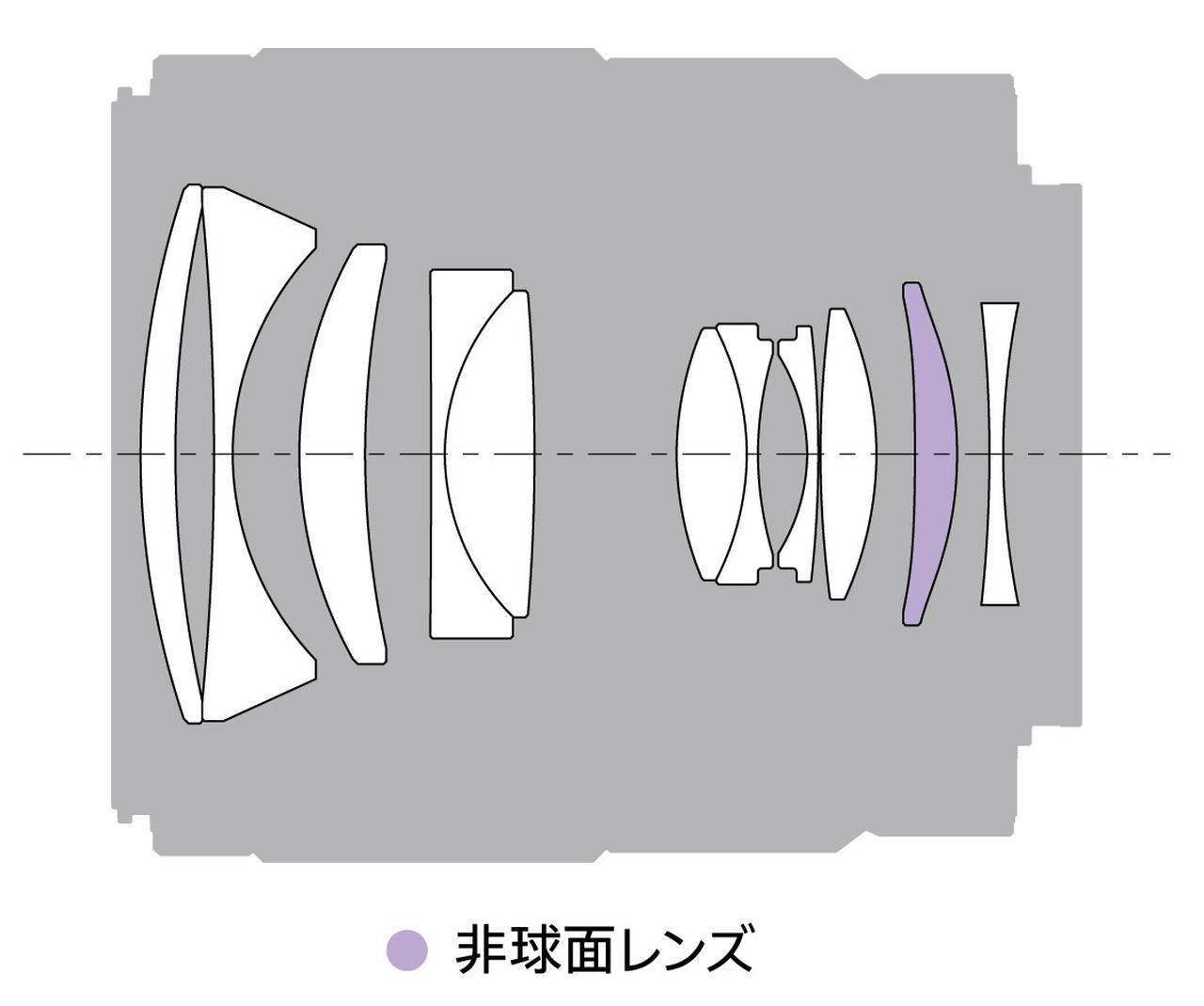 画像: FE35mm F1.8レンズ構成図