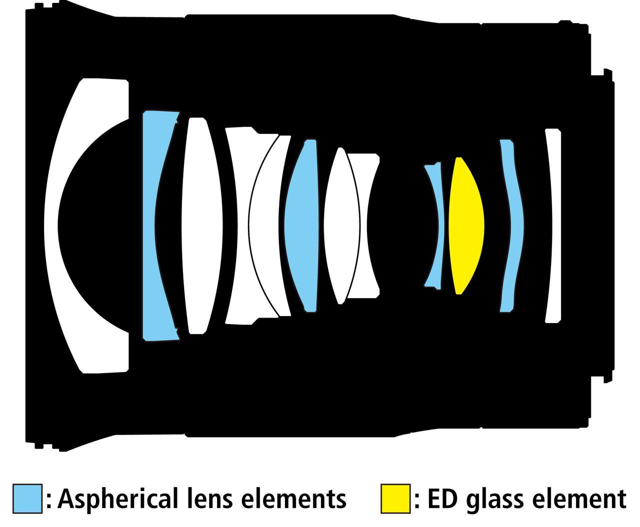 画像: NIKKOR Z 24mm f/1.8 Sのレンズ構成図