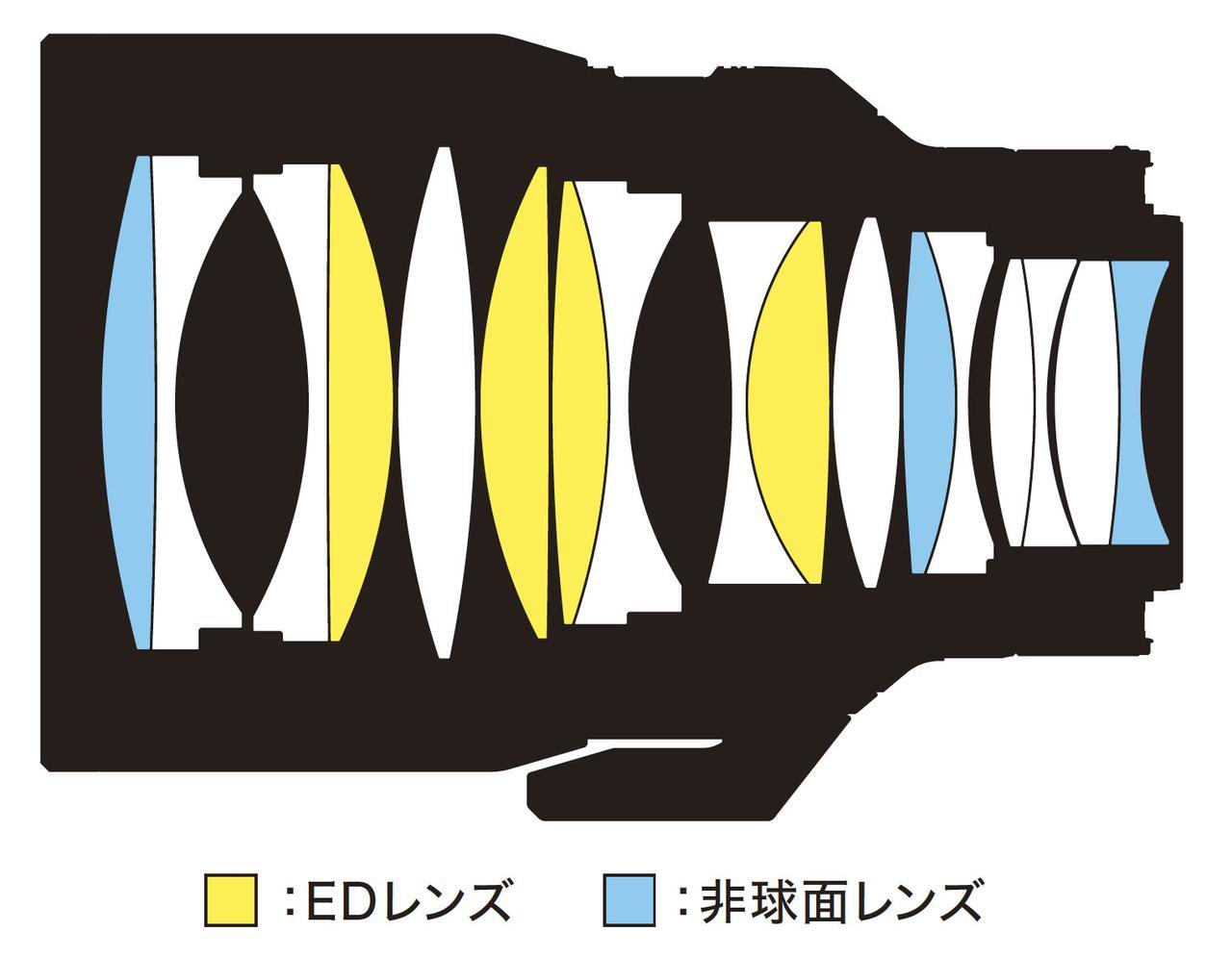 画像: NIKKOR Z 58mm f/0.95 S Noctのレンズ構成図。10群17枚構成で、EDレンズ4枚、非球面レンズ3枚を採用する