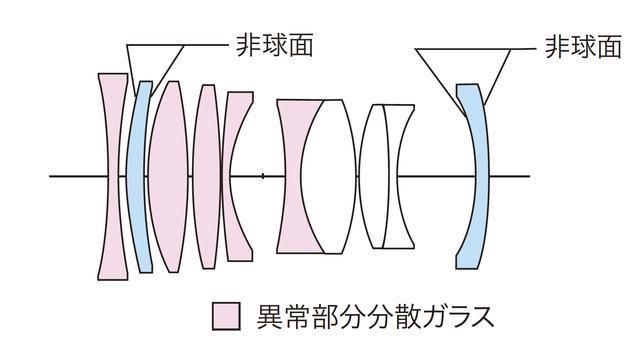 画像: レンズ構成図。8群10枚で異常部分分散ガラス5枚、両面非球面レンズ2枚