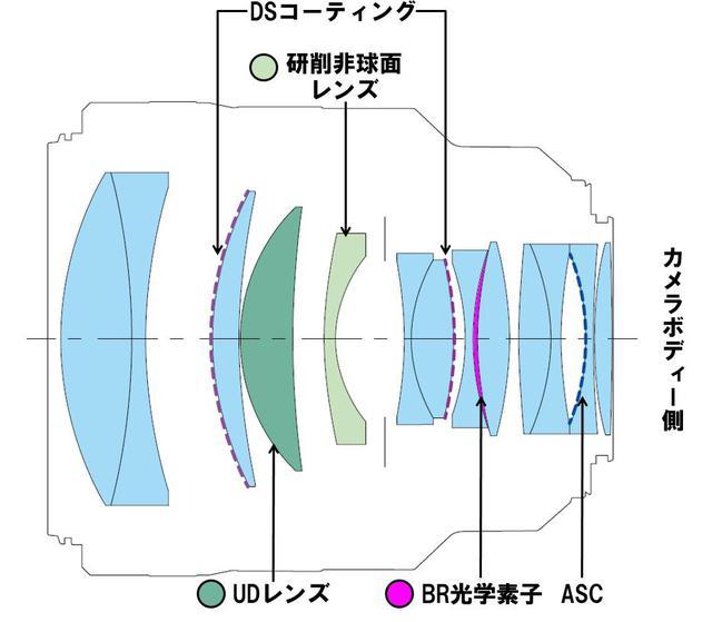 画像: RF85mm F1.2L USM DSのレンズ構成図