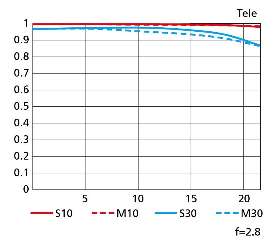 画像: テレ側300㎜のMTF図。高周波がコントラスト比1に限りなく近いまま画面周辺までグラフのてっぺんに張り付き、低周波も画面80%近傍までコントラスト比0.95付近まである。「凄い!」の一言だ。