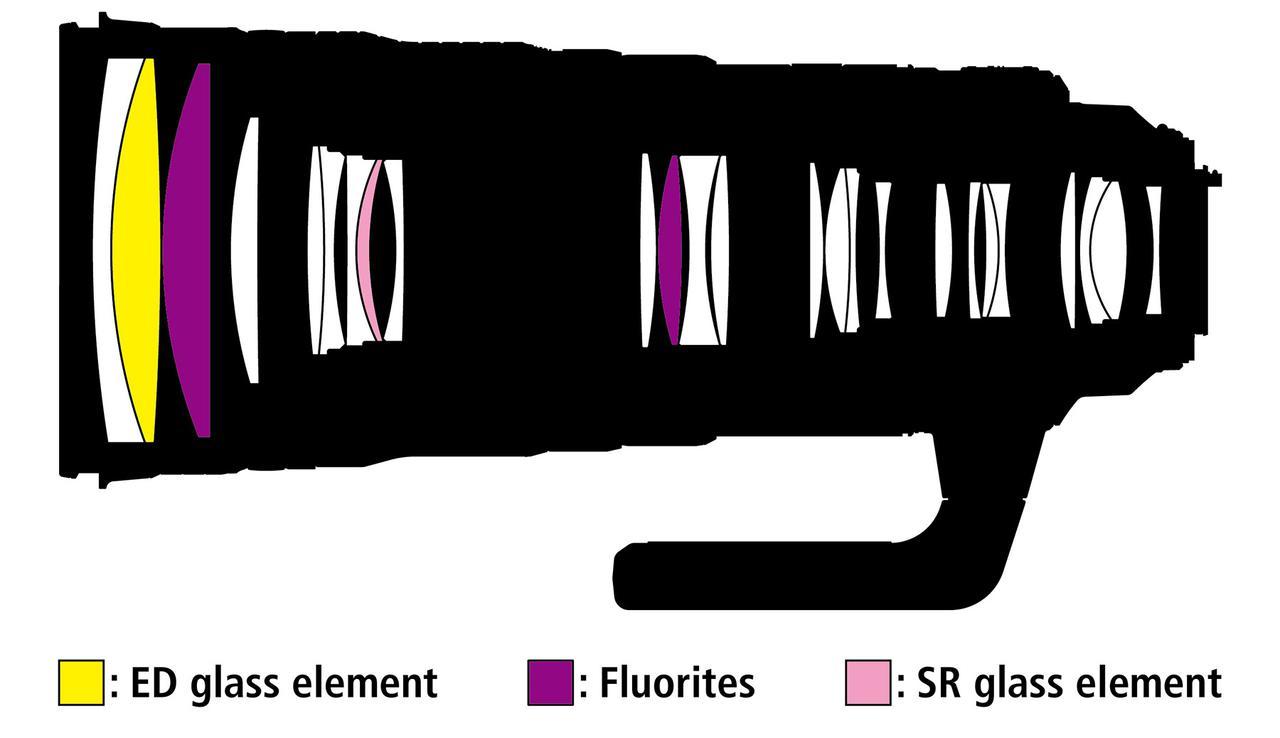 画像: レンズ構成:19群25枚と、とてつもないレンズ枚数だ。 EDレンズ1枚、蛍石(FL)レンズ2枚、SRレンズ1枚