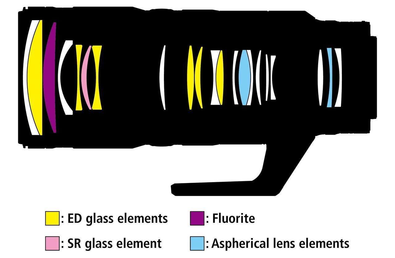 画像: レンズ構成:18群21枚 EDレンズ6枚、非球面レンズ2枚、蛍石レンズ1枚、SRレンズ1枚