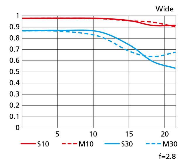 画像: ワイド側120mmのMTF図。サジタルとメリジオナルの差(実線と破線の離れ具合)が画面周辺まで少なく、とても優秀だ。