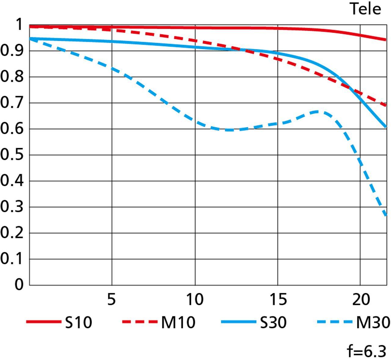 画像: MTF曲線 テレ側