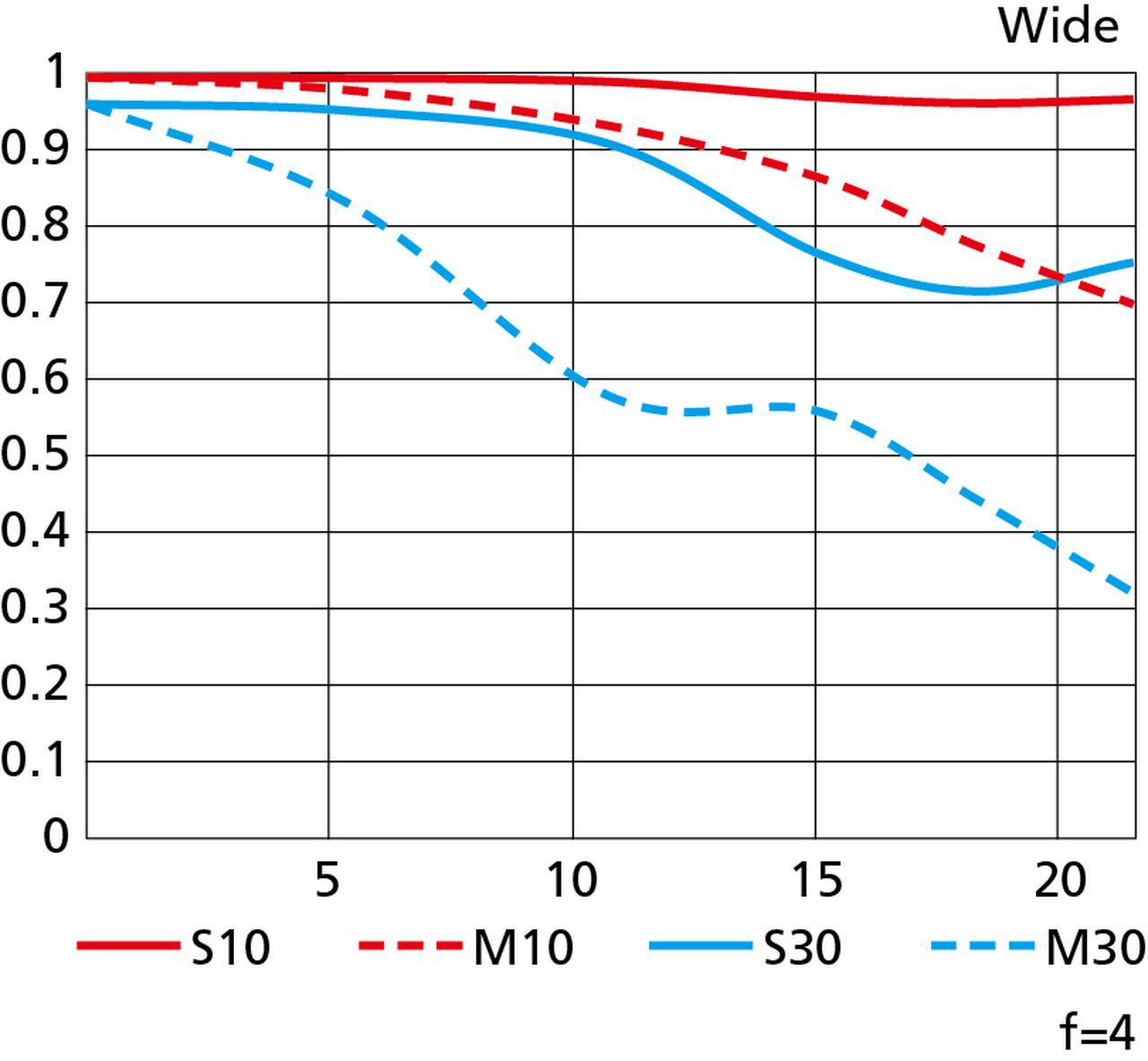 画像: MTF曲線 ワイド側