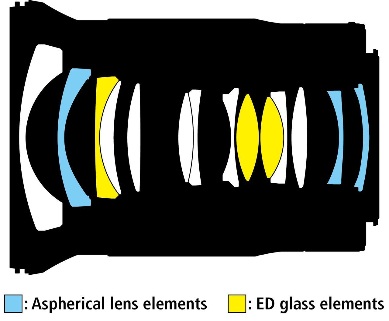 画像: 11群14枚、EDレンズ3枚、非球面レンズ3枚を使用