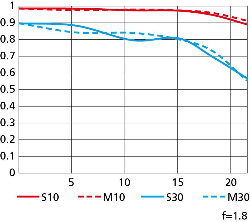 画像: MTF曲線
