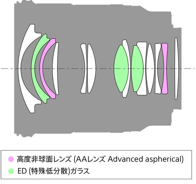 画像2: フルサイズ対応の大口径超広角単焦点レンズ  ソニーFE 20mm F1.8 G