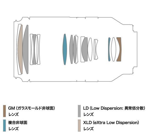 画像: 70-180mm F/2.8 Di III VXD(Model A056)のレンズ構成図
