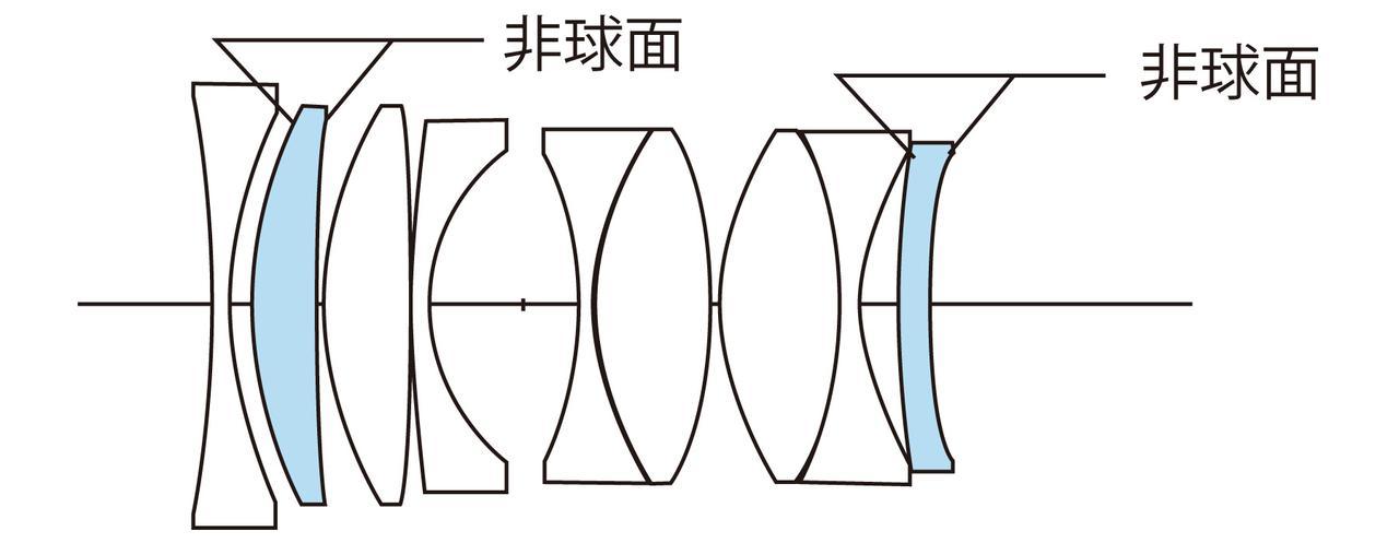 画像: レンズ構成は7群9枚。2枚の両面非球面レンズで4面の非球面を持つ最新の光学系。前玉は非メニスカスの両凹レンズだ。