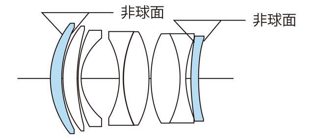 画像: レンズ構成は6群8枚。2枚の両面非球面レンズで4面の非球面を持つ最新の光学系。