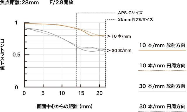 画像: 28mm時のMTF曲線