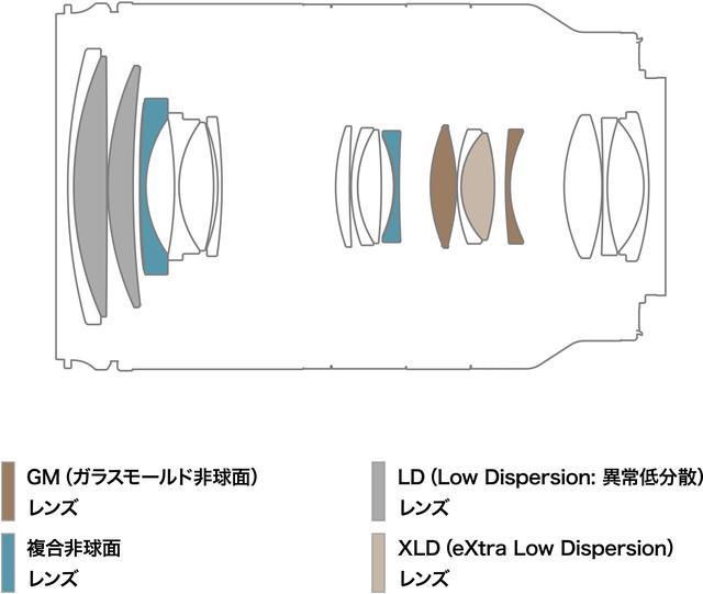 画像: 28-200mm F/2.8-5.6 Di III RXDのレンズ構成図
