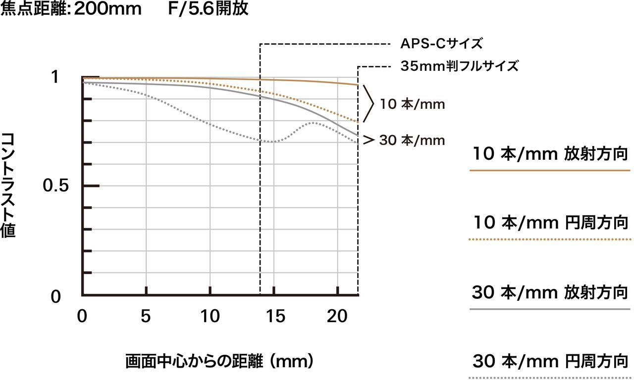 画像: 200mm時のMTF曲線