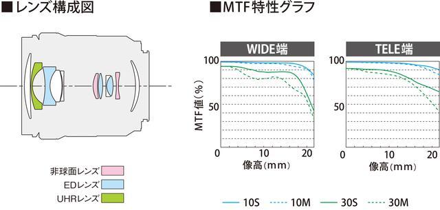 画像1: レンズ構成図およびMTF特性グラフ