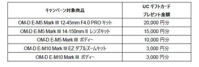 画像: 最大2万円のUCギフトカードがもらえる、発売キャンペーンも実施!