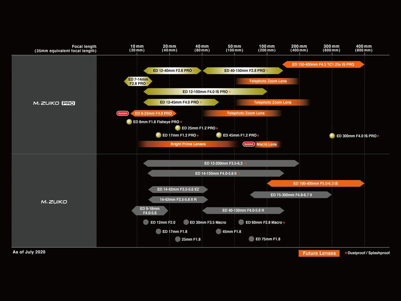 画像: オリンパス、最新レンズロードマップを公開
