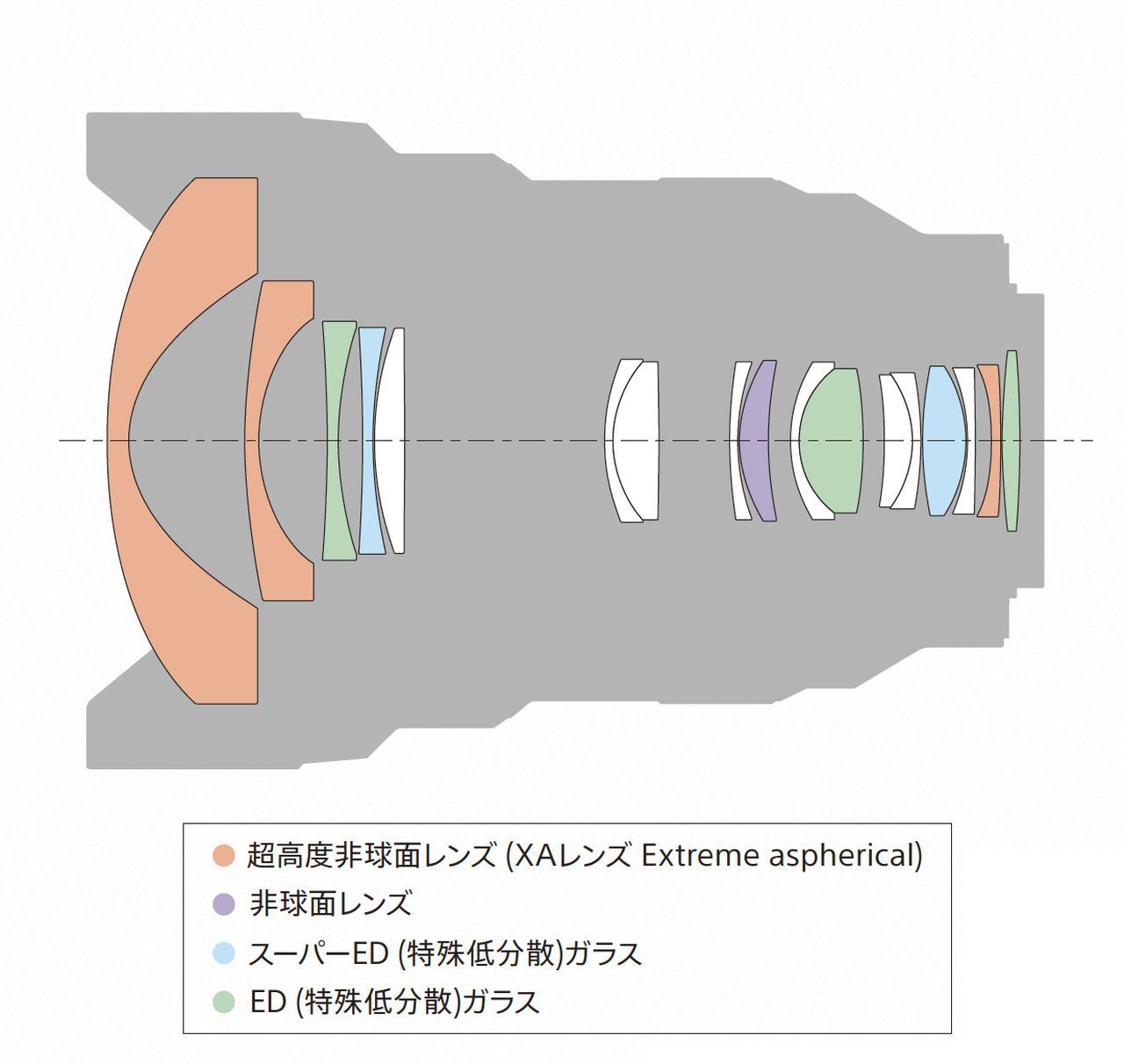 画像: FE 12-24mm F2.8 GMのレンズ構成図