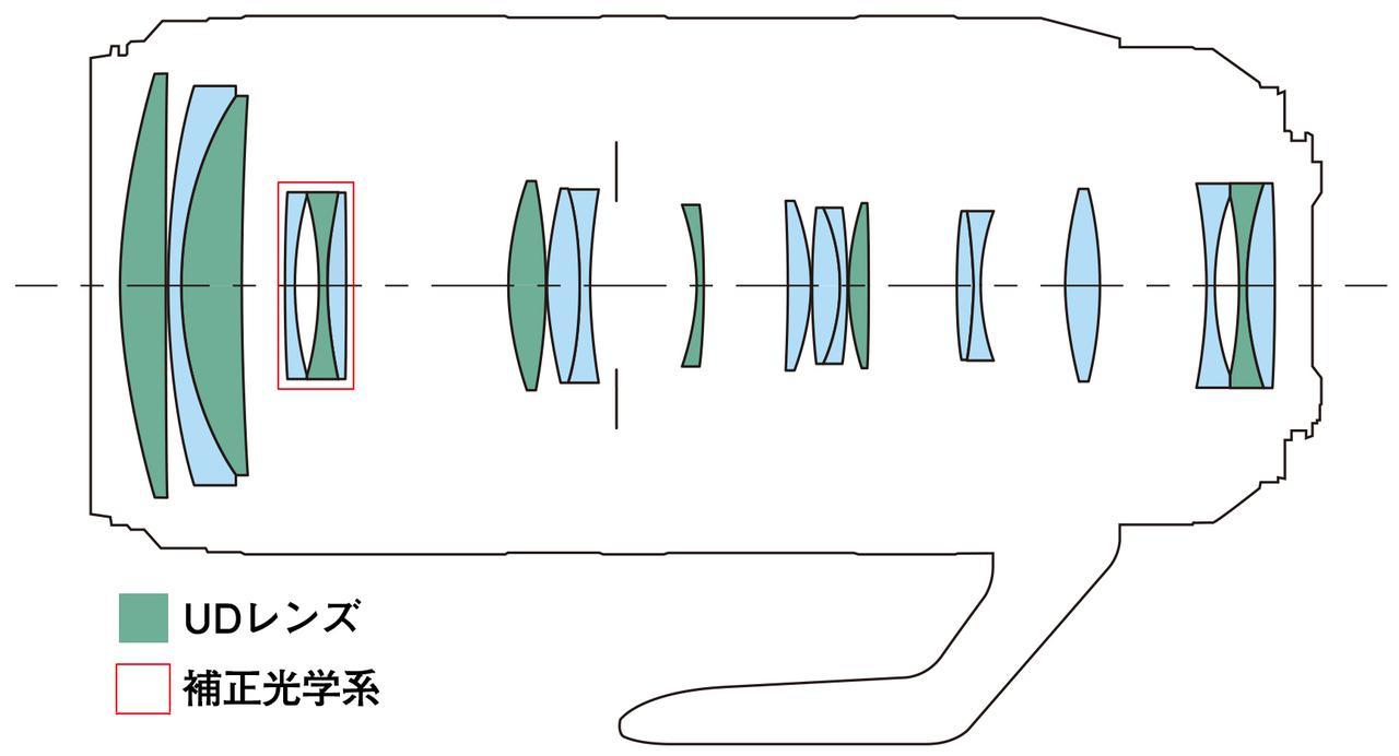 画像: RF100-500mm F4.5-7.1 L IS USMのレンズ構成図