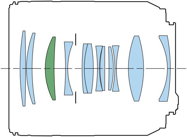 画像: RF85mm F2 MACRO IS STMのレンズ構成図。グリーンの部分はUDレンズ