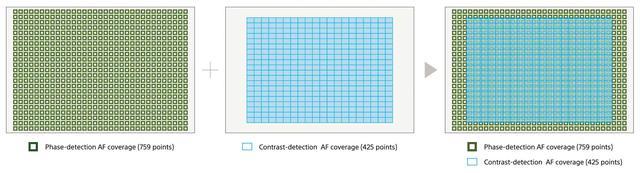 画像: 画面の92%に測距点を配置。位相差測距点数は759点