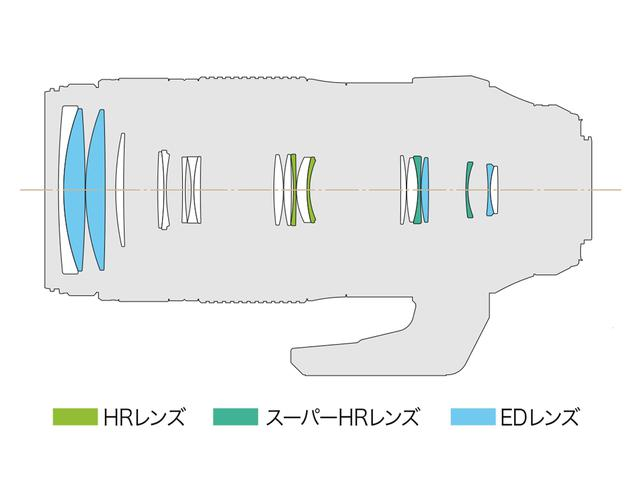 画像: レンズ構成図。15群21枚でEDレンズ4枚、スーパーHRレンズ2枚、HRレンズ2枚を採用