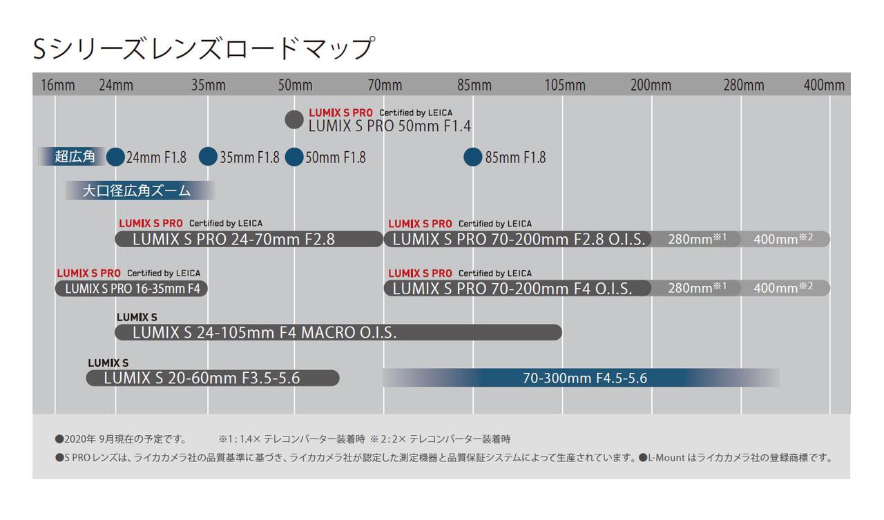画像: 今後のSシリーズレンズ(Lマウント)ロードマップ