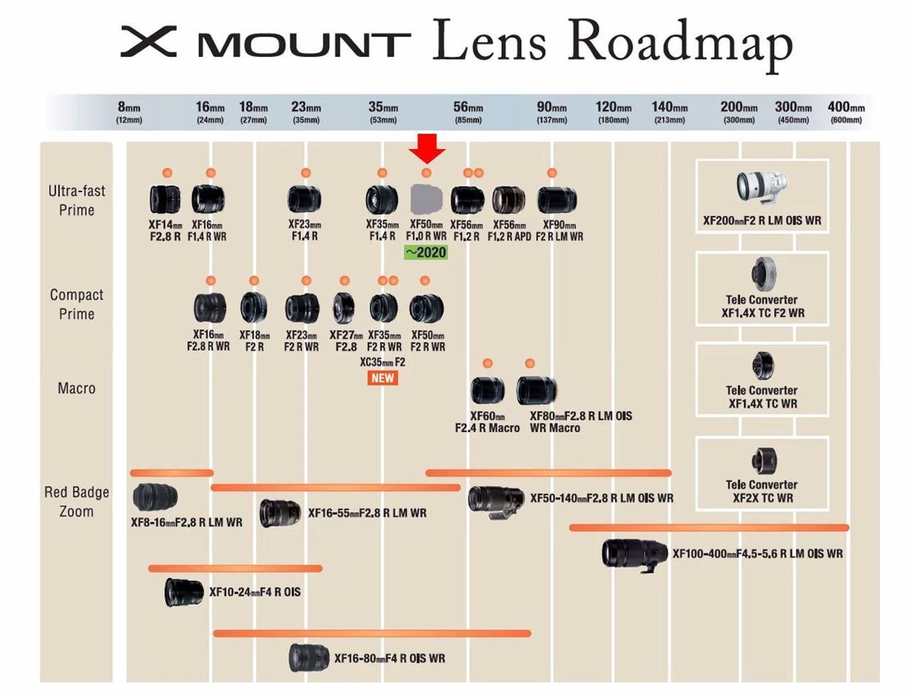 画像: 富士フイルムXシリーズレンズのロードマップ