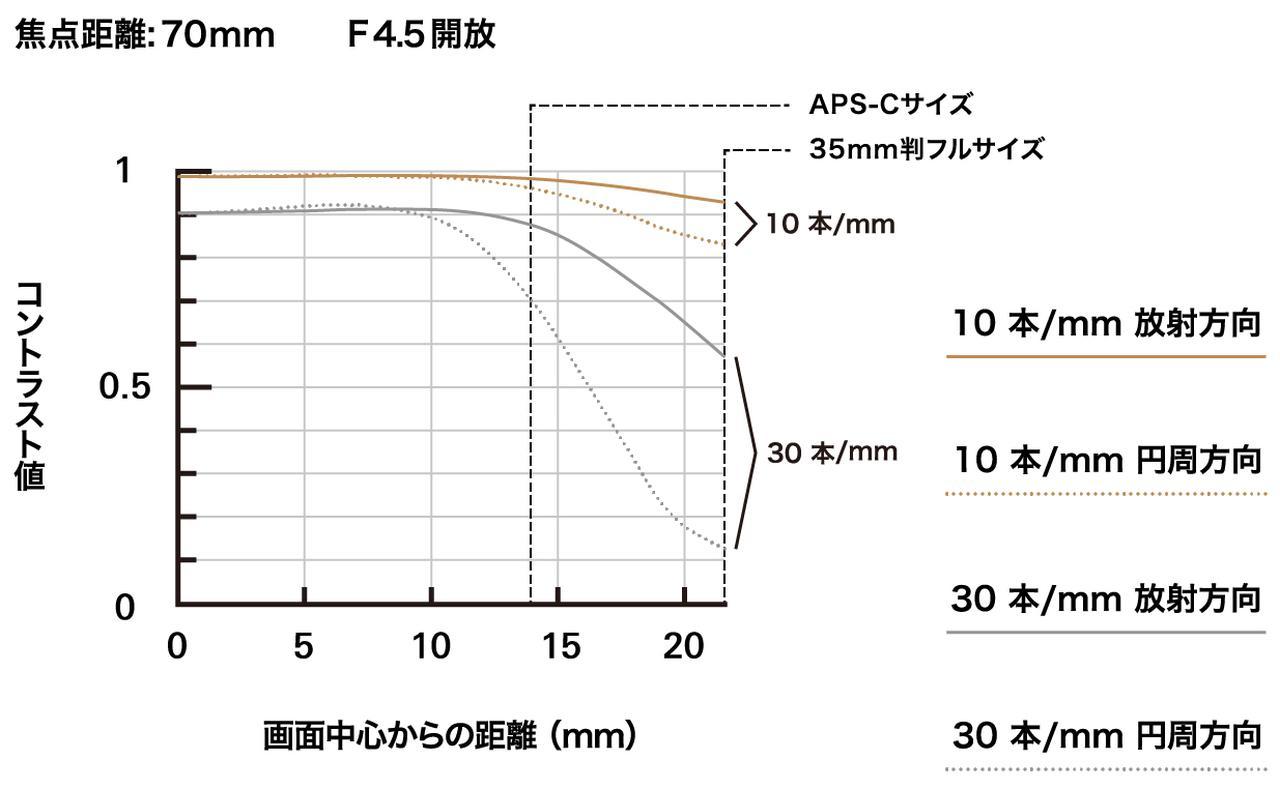 画像1: 70mmと300mmのMTF曲線